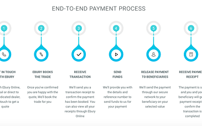 NEURORED'S BLOCKCHAIN INNOVATIONS MEAN FINANCE ADVANTAGES FOR FF'S CUSTOMERS.