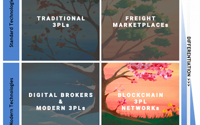 A GLIMPSE INTO THE FUTURE OF THE 3PL INDUSTRY