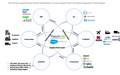 EVERYTHING YOU NEED TO KNOW ABOUT NEURORED SUPPLY CHAIN INTEGRATION HUB